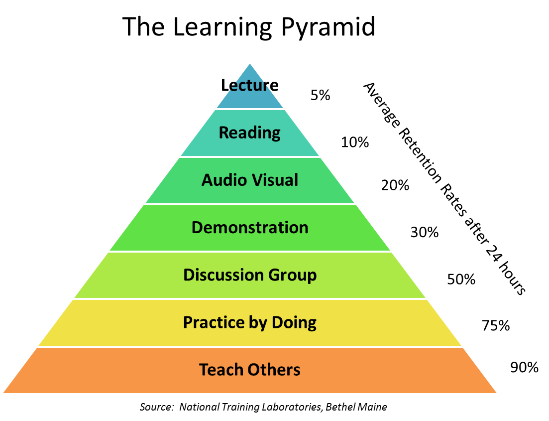 an analysis of the wisdom concept in peoples knowledge The data-information-knowledge-wisdom hierarchy as a pyramid in creating his hierarchy, ackoff focused only on specific modes of data, information, knowledge, and wisdom, and neglected important distinctions observed by.